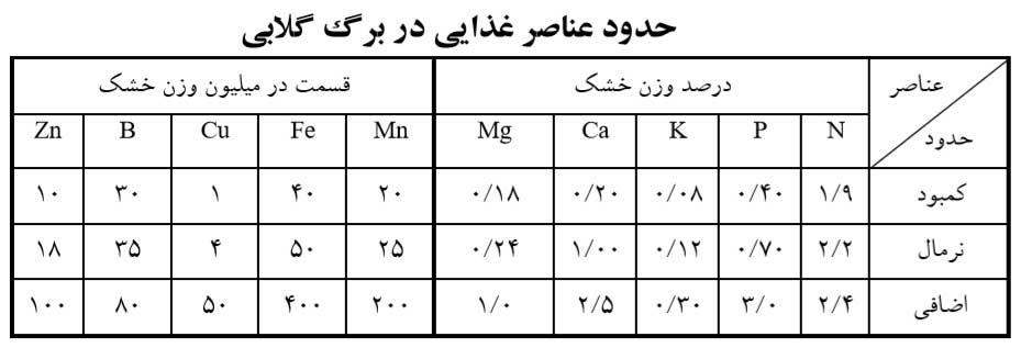 حدود عناصر غذایی در برگ گلابی