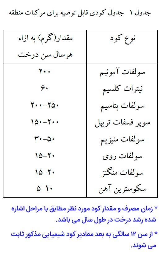 جدول کودی قابل توصیه برای تغذیه و کوددهی درختان مرکبات در کرمان